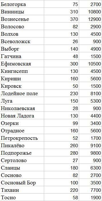 пункты ленинградской области